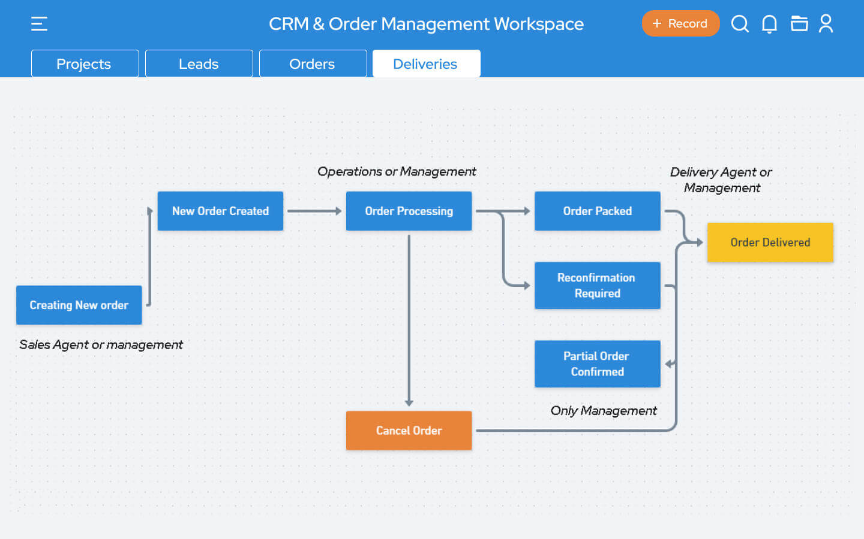 Orgzit Automate Workflows
